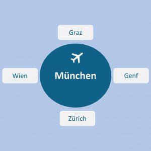Flugplan ab München